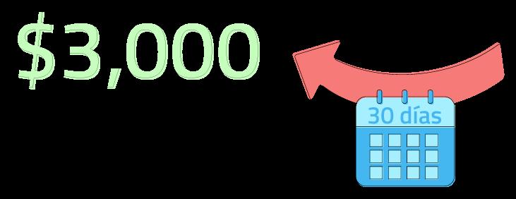 Consigue hasta $30,000 en 30 días con un préstamo sin recibo de sueldo y sin buró